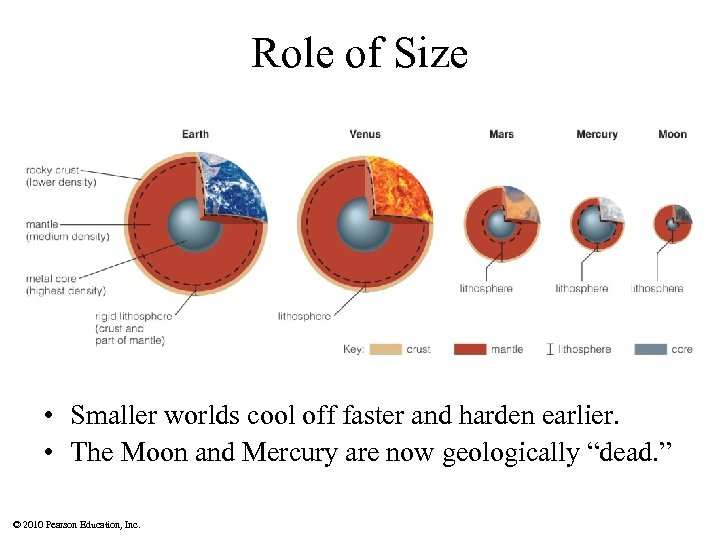 Role of Size • Smaller worlds cool off faster and harden earlier. • The