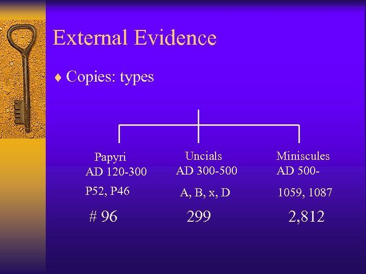 External Evidence ¨ Copies: types Papyri AD 120 -300 P 52, P 46 #