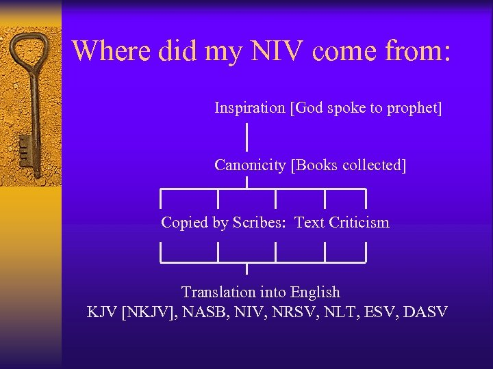 Where did my NIV come from: Inspiration [God spoke to prophet] Canonicity [Books collected]