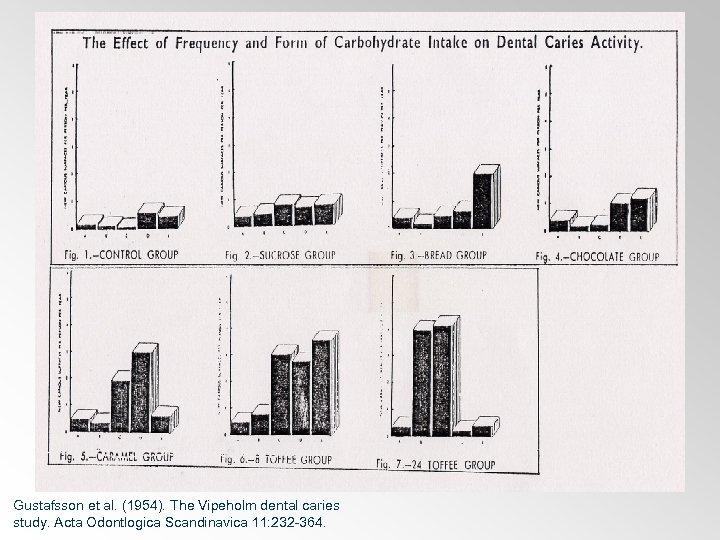 Gustafsson et al. (1954). The Vipeholm dental caries study. Acta Odontlogica Scandinavica 11: 232