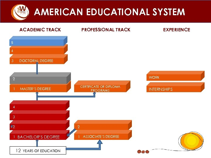 AMERICAN EDUCATIONAL SYSTEM ACADEMIC TRACK PROFESSIONAL TRACK EXPERIENCE 5 4 3 DOCTORAL DEGREE WORK