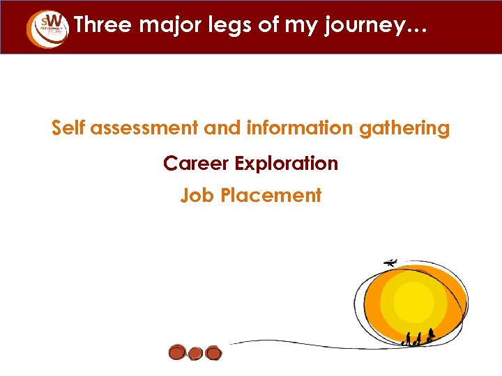 Three major legs of my journey… Self assessment and information gathering Career Exploration Job