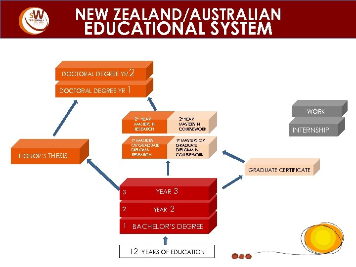 NEW ZEALAND/AUSTRALIAN EDUCATIONAL SYSTEM DOCTORAL DEGREE YR 2 1 WORK 2° 2° YEAR MASTERS