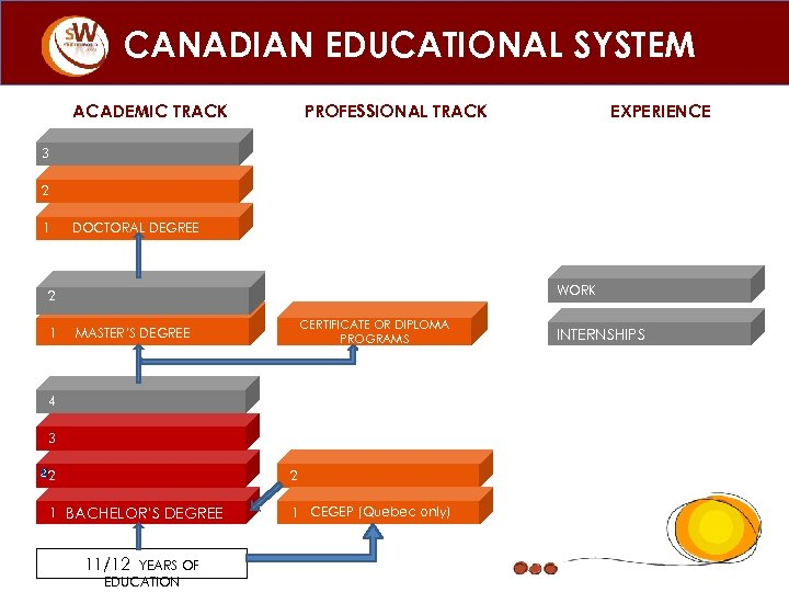 CANADIAN EDUCATIONAL SYSTEM ACADEMIC TRACK PROFESSIONAL TRACK EXPERIENCE 3 2 1 DOCTORAL DEGREE WORK