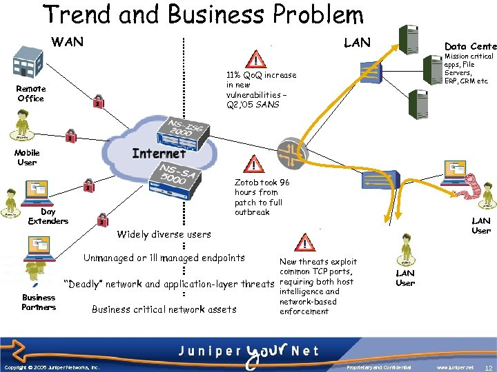 Trend and Business Problem WAN LAN Data Cente Mission critical apps, File Servers, ERP,