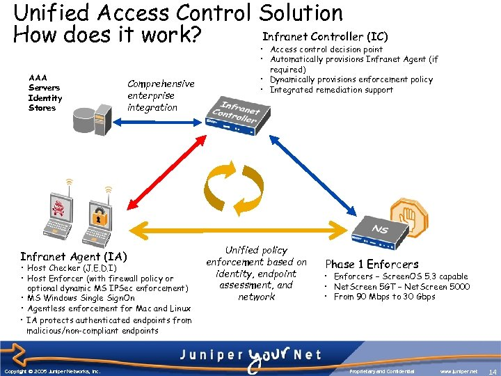 Unified Access Control Solution Infranet Controller (IC) How does it work? AAA Servers Identity