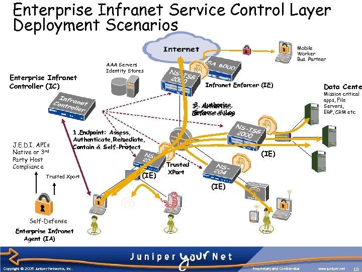Enterprise Infranet Service Control Layer Deployment Scenarios Enterprise Infranet Controller (IC) Mobile Worker Bus.