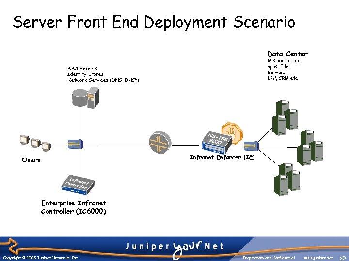 Server Front End Deployment Scenario Data Center Mission critical apps, File Servers, ERP, CRM