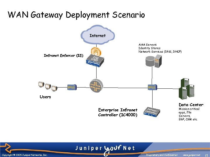 WAN Gateway Deployment Scenario AAA Servers Identity Stores Network Services (DNS, DHCP) Infranet Enforcer