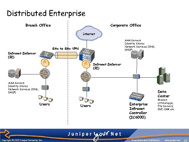 Distributed Enterprise Branch Office Corporate Office AAA Servers Identity Stores Network Services (DNS, DHCP)