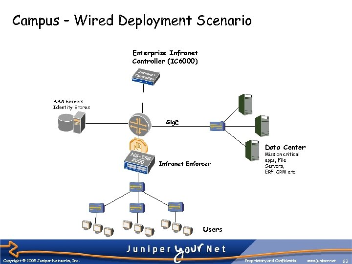 Campus – Wired Deployment Scenario Enterprise Infranet Controller (IC 6000) AAA Servers Identity Stores