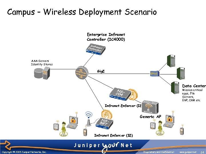 Campus – Wireless Deployment Scenario Enterprise Infranet Controller (IC 4000) AAA Servers Identity Stores