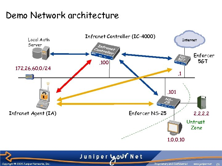 Demo Network architecture Local Auth Server 172. 26. 60. 0/24 Infranet Controller (IC-4000) Enforcer