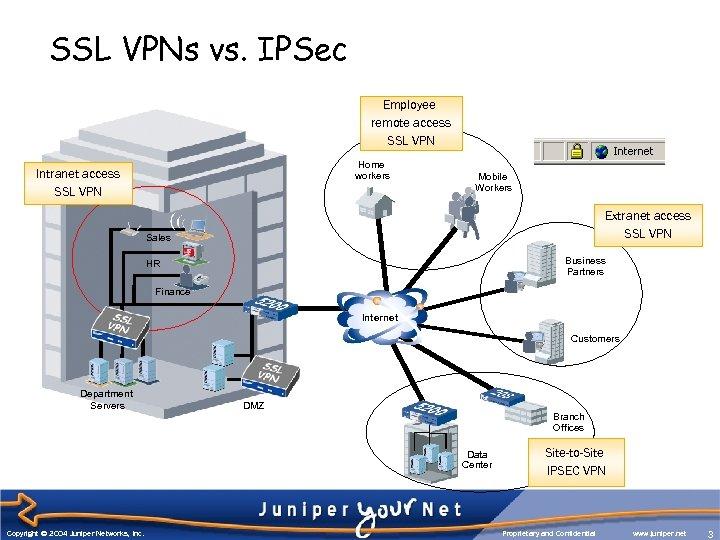 SSL VPNs vs. IPSec Employee remote access SSL VPN Home workers Intranet access SSL
