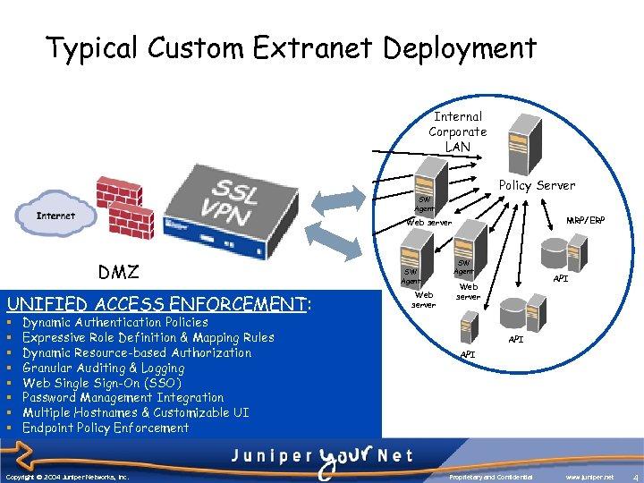 Typical Custom Extranet Deployment SW Agent Web server SW Agent DMZ Web server SW