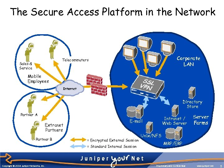 The Secure Access Platform in the Network Corporate LAN Telecommuters Sales & Service Mobile