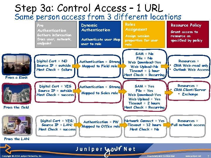 Step 3 a: Control Access – 1 URL Same person access from 3 different