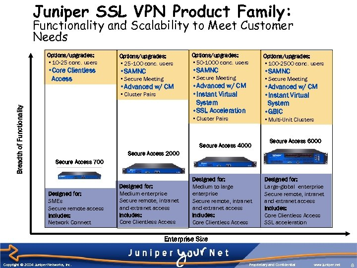 Juniper SSL VPN Product Family: Functionality and Scalability to Meet Customer Needs Options/upgrades: •