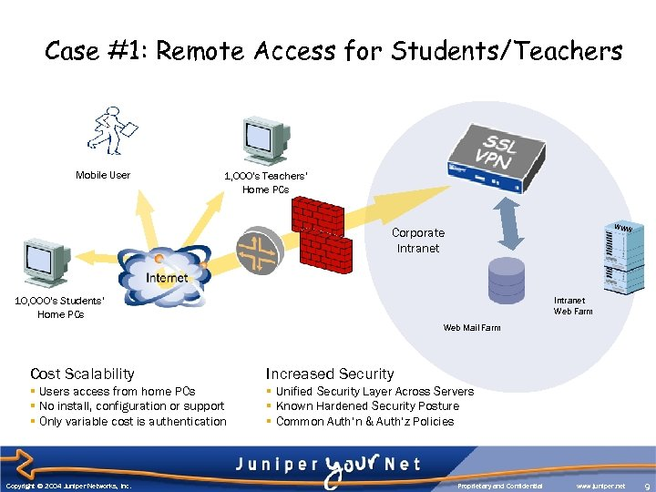 Case #1: Remote Access for Students/Teachers Mobile User 1, 000's Teachers' Home PCs WWW
