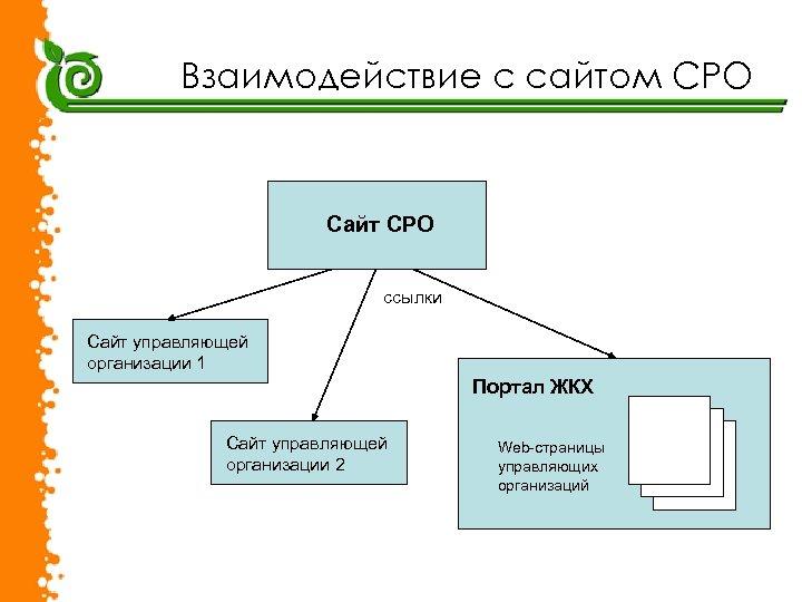 Взаимодействие с сайтом СРО Сайт СРО ссылки Сайт управляющей организации 1 Портал ЖКХ Сайт