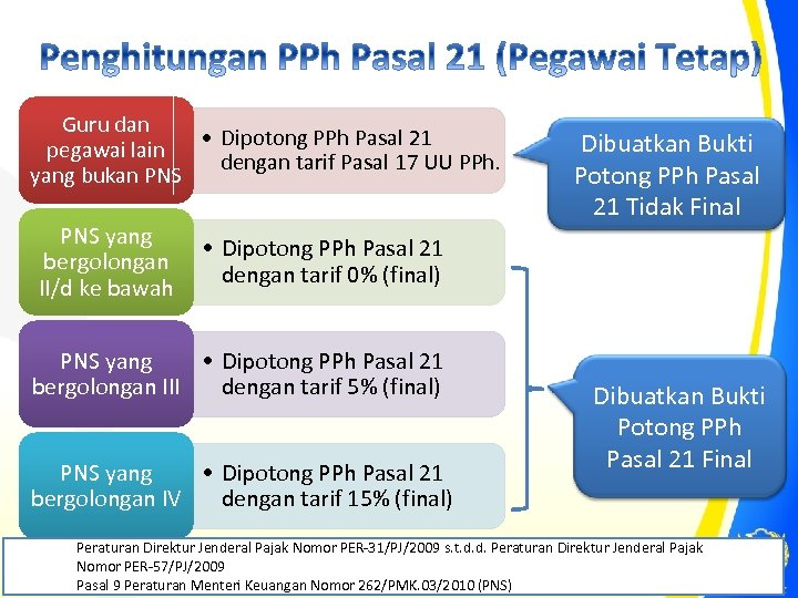 Guru dan • Dipotong PPh Pasal 21 pegawai lain dengan tarif Pasal 17 UU