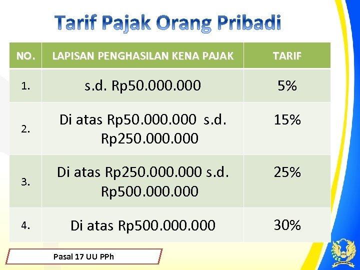 NO. LAPISAN PENGHASILAN KENA PAJAK TARIF 1. s. d. Rp 50. 000 5% 2.