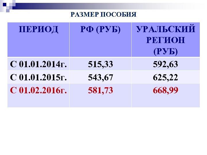 РАЗМЕР ПОСОБИЯ ПЕРИОД РФ (РУБ) С 01. 2014 г. С 01. 2015 г. С