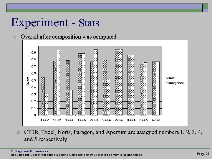 Experiment - Stats Ü Ü Overall after composition was computed CIDR, Excel, Noris, Paragon,