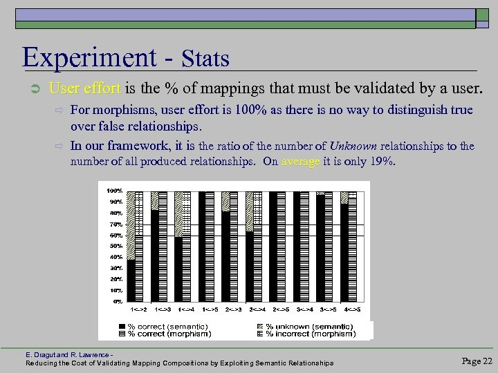 Experiment - Stats Ü User effort is the % of mappings that must be