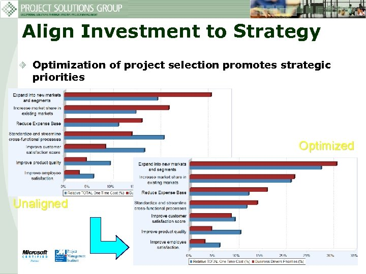 Align Investment to Strategy Optimization of project selection promotes strategic priorities Optimized Unaligned