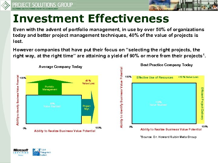 Investment Effectiveness Even with the advent of portfolio management, in use by over 50%