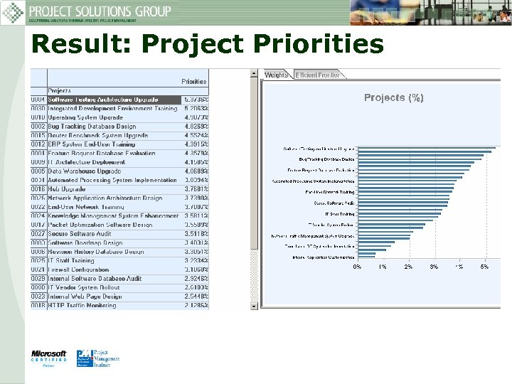 Result: Project Priorities