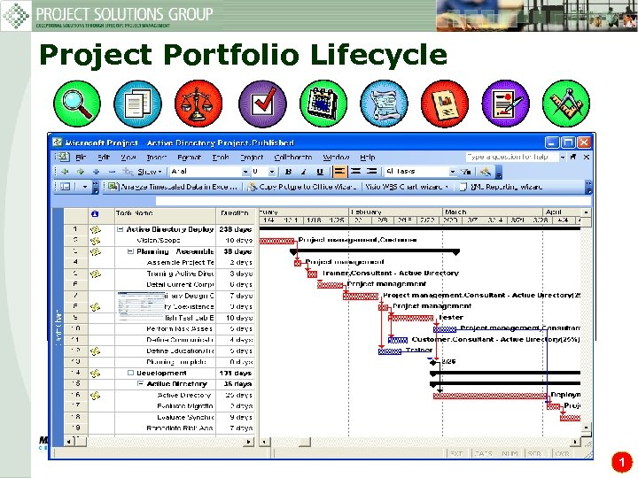 Project Portfolio Lifecycle Identify New ideas Initiatives Enhancements Regulation Mandates PPS Define Benefits Strategic