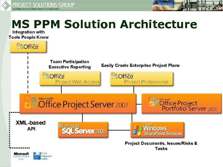 MS PPM Solution Architecture Integration with Tools People Know Team Participation Executive Reporting Project