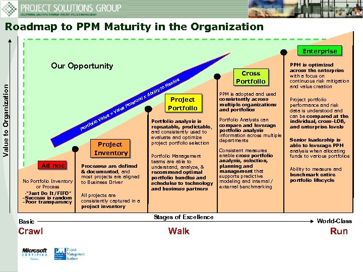 Roadmap to PPM Maturity in the Organization Enterprise Our Opportunity Value to Organization lize