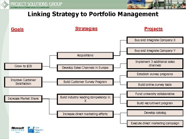 Linking Strategy to Portfolio Management Goals Strategies Projects Buy and integrate Company X Buy