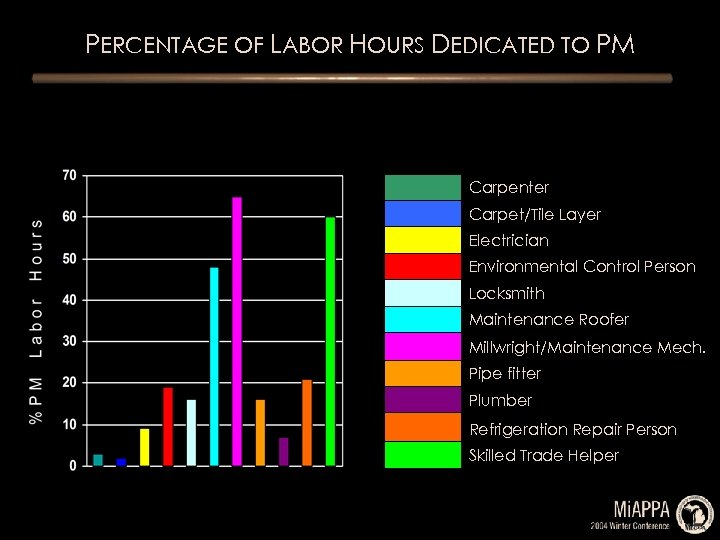 PERCENTAGE OF LABOR HOURS DEDICATED TO PM Carpenter Carpet/Tile Layer Electrician Environmental Control Person