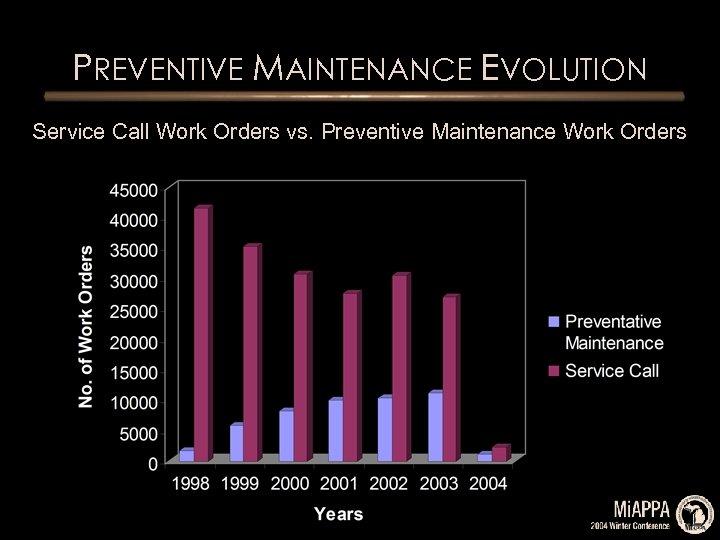 PREVENTIVE MAINTENANCE EVOLUTION Service Call Work Orders vs. Preventive Maintenance Work Orders