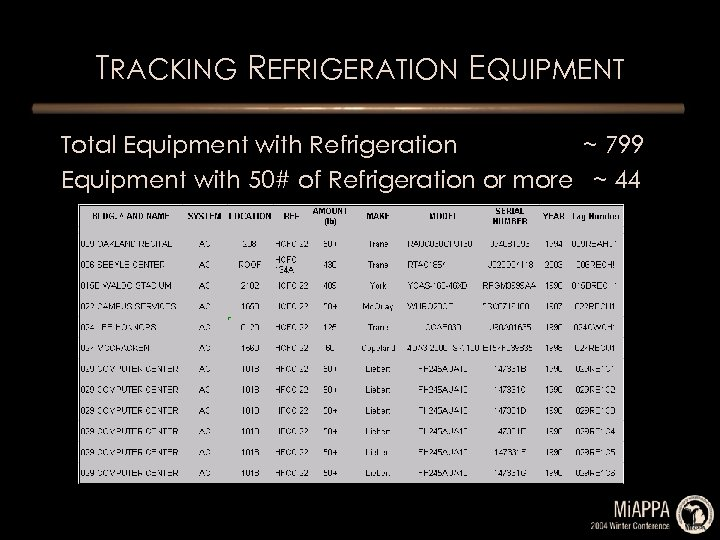 TRACKING REFRIGERATION EQUIPMENT Total Equipment with Refrigeration ~ 799 Equipment with 50# of Refrigeration