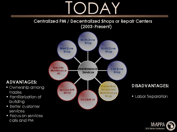 TODAY Centralized PM / Decentralized Shops or Repair Centers (2003 -Present) North Zone Shop