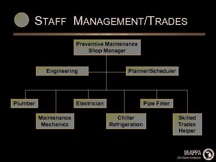 STAFF MANAGEMENT/TRADES Preventive Maintenance Shop Manager Engineering Plumber Planner/Scheduler Electrician Maintenance Mechanics Pipe Fitter