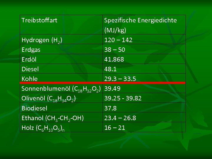 Treibstoffart Spezifische Energiedichte (MJ/kg) Hydrogen (H 2) 120 – 142 Erdgas 38 – 50