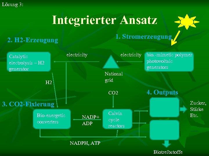 Lösung 3: Integrierter Ansatz 1. Stromerzeugung 2. H 2 -Erzeugung electricity Catalytic electrolysis –