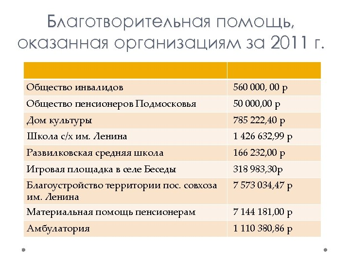 Благотворительная помощь, оказанная организациям за 2011 г. Общество инвалидов 560 000, 00 р Общество