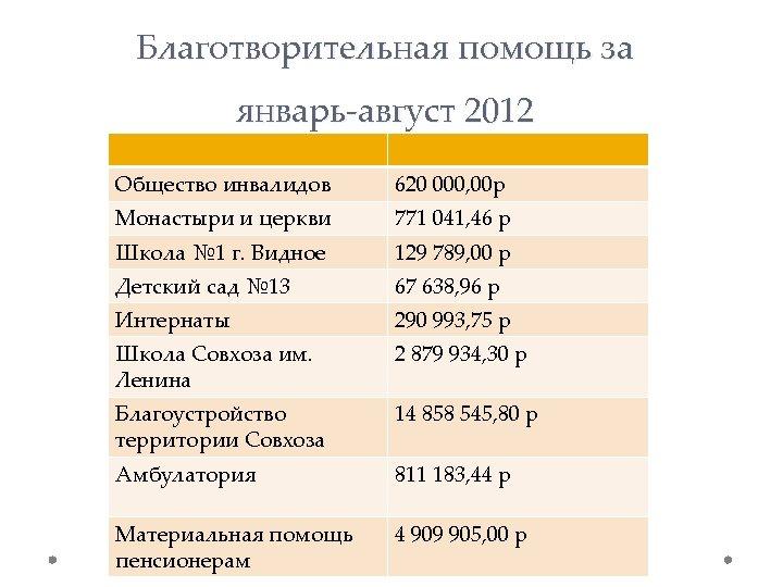 Благотворительная помощь за январь-август 2012 Общество инвалидов 620 000, 00 р Монастыри и церкви