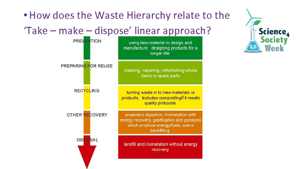 • How does the Waste Hierarchy relate to the 'Take – make –
