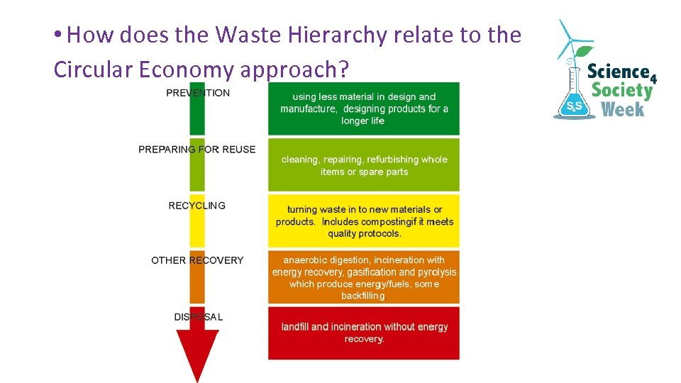 • How does the Waste Hierarchy relate to the Circular Economy approach?