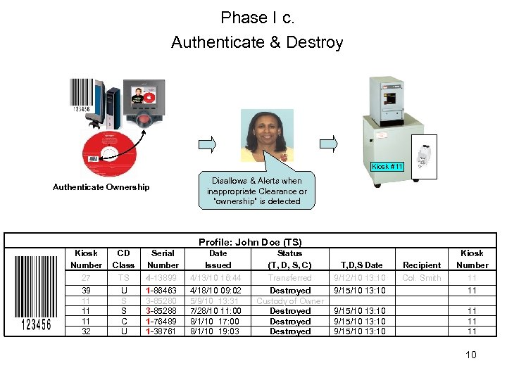 Phase I c. Authenticate & Destroy Kiosk #11 Authenticate Ownership Disallows & Alerts when