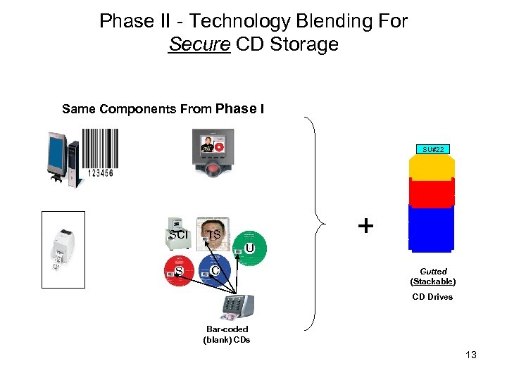 Phase II - Technology Blending For Secure CD Storage Same Components From Phase I