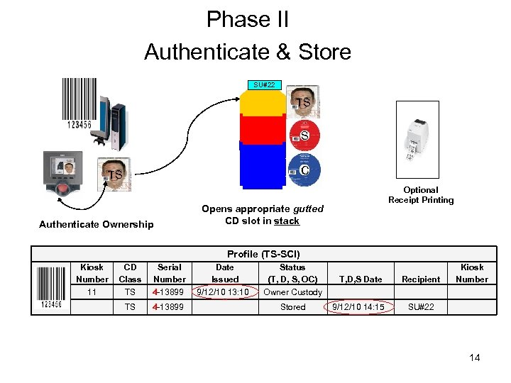 Phase II Authenticate & Store SU#22 TS S C TS Authenticate Ownership Optional Receipt